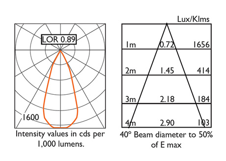 40° Beam Photometry Information
